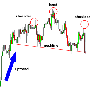 Hade and shoulder forex